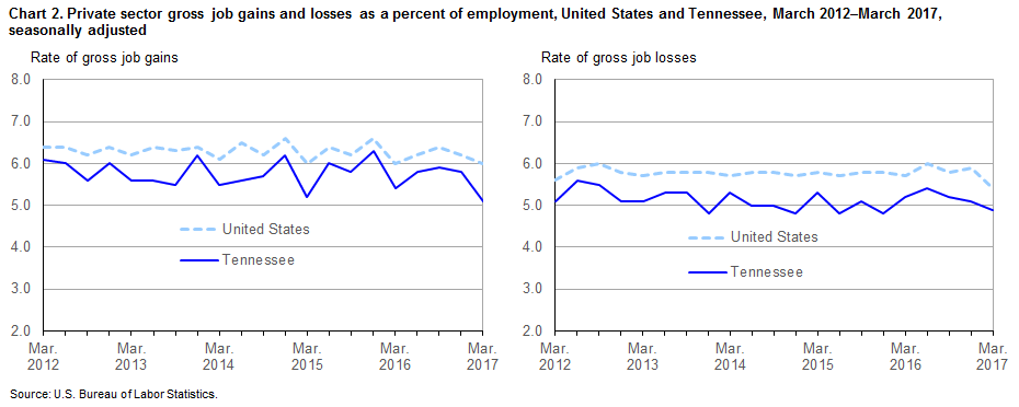 Chart 2. Private sector gross job gains and losses as a percent of employment, United States and Tennessee, March 2012–March 2017, seasonally adjusted