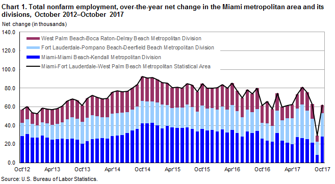 Chart 1. Total nonfarm employment, over-the-year net change in the Miami metropolitan area and its divisions, October 2012–October 2017