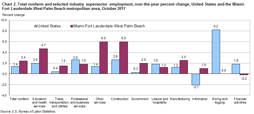 Chart 2. Total nonfarm and selected industry supersector employment, over-the-year percent change, United States and the Miami-Fort Lauderdale-West Palm Beach metropolitan area, October 2017