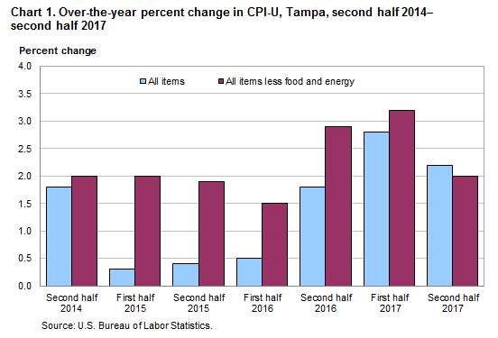 Chart 1. Over-the-year percent change in CPI-U, Tampa, second half 2014—second half 2017