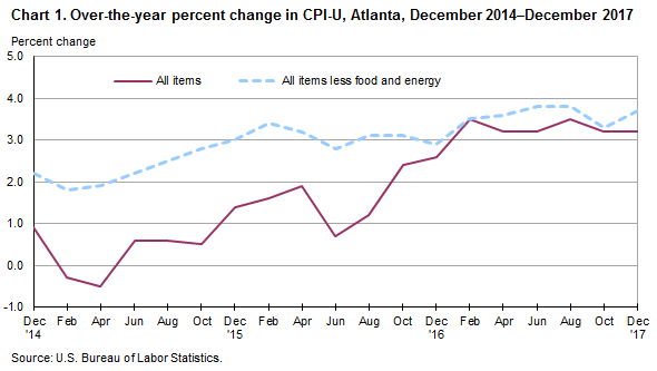 Chart 1. Over-the-year percent change in CPI-U, Atlanta, December 2014—December 2017