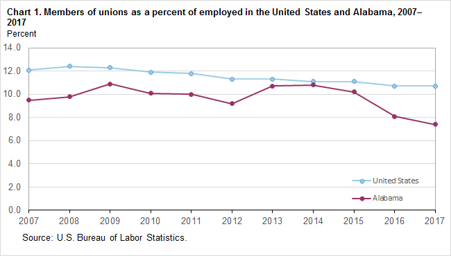 Chart 1. Members of unions as a percent of employed in the United States and Alabama, 2007–2017