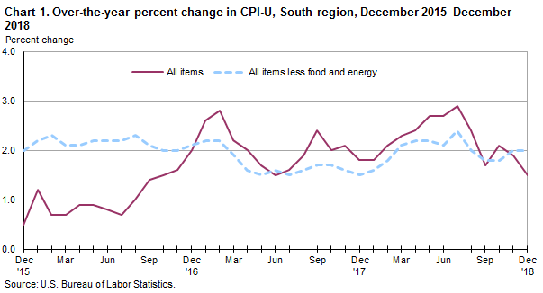 Chart 1. Over-the-year percent change in CPI-U, South region, December 2015–December 2018