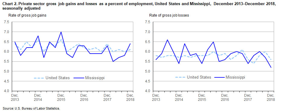 Chart 2. Private sector gross job gains and losses as a percent of employment, United States and Mississippi, December 2013–December 2018, seasonally adjusted