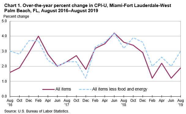 Chart 1. Over-the-year percent change in CPI-U, Miami-Fort Lauderdale-West Palm Beach, FL, August 2016—August 2019