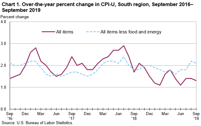 Chart 1. Over-the-year percent change in CPI-U, South region, September 2016–September 2019