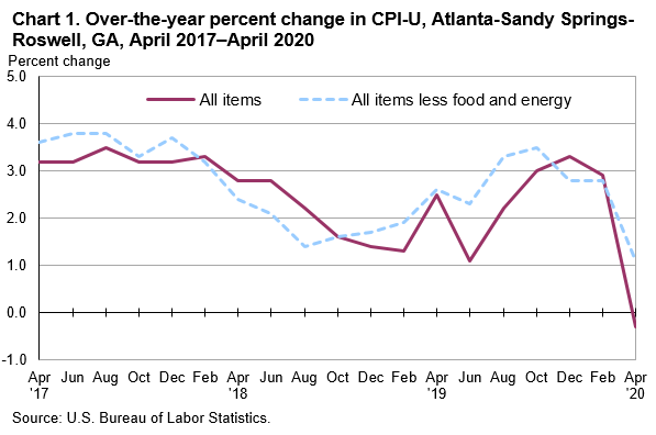 Chart 1. Over-the-year percent change in CPI-U, Atlanta-Sandy Springs-Roswell, GA, April 2017—April 2020
