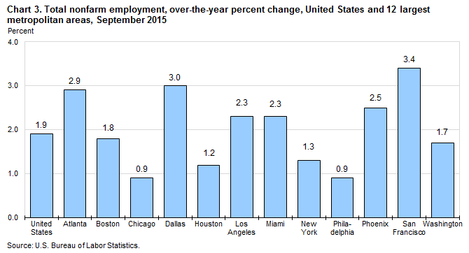 Chart 3. Total nonfarm employment, over-the-year percent change, United States and 12 largest metropolitan areas, September 2015