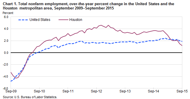 Chart 1. Total nonfarm employment, over-the-year percent change in the United States and the Houston metropolitan area, September 2009–September 2015