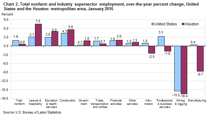 Chart 2. Total nonfarm and selected industry supersector employment, over-the-year percent change, United States and the Houston metropolitan area, January 2016