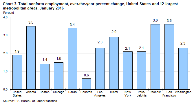 Chart 3. Total nonfarm employment, over-the-year percent change, United States and 12 largest metropolitan areas, January 2016