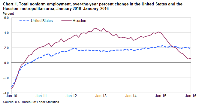 Chart 1. Total nonfarm employment, over-the-year percent change in the United States and the Houston metropolitan area, January 2010–January 2016