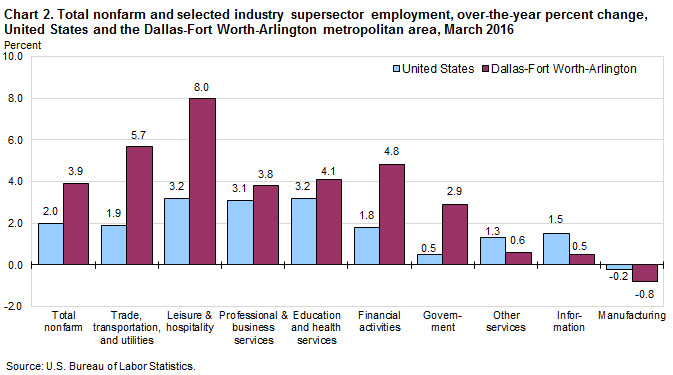 Chart 2. Total nonfarm and selected industry supersector employment, over-the-year percent change, United States and the Dallas-Fort Worth-Arlington metropolitan area, March 2016