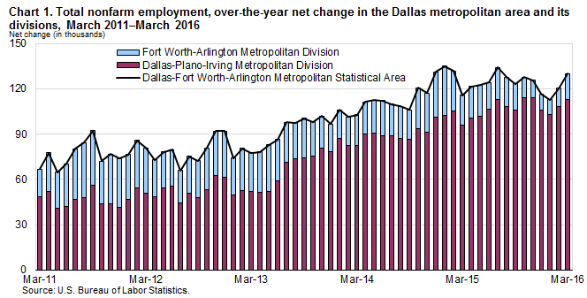 Chart 1. Total nonfarm employment, over-the-year net change in the Dallas metropolitan area and its divisions, March 2011–March 2016