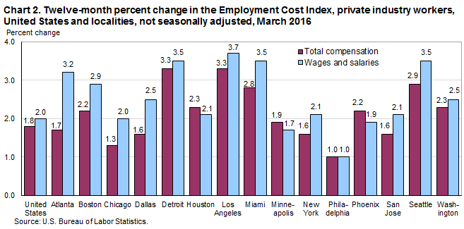 Chart 2. Twelve-month percent change in the Employment Cost Index, private industry workers, United States and localities, not seasonally adjusted, March 2016