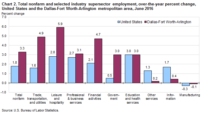 Chart 2. Total nonfarm and selected industry supersector employment, over-the-year percent change, United States and the Dallas-Fort Worth-Arlington metropolitan area, June 2016
