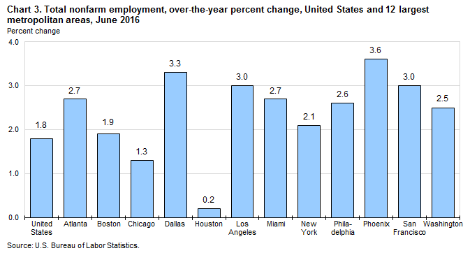 Chart 3. Total nonfarm employment, over-the-year percent change, United States and 12 largest metropolitan areas, June 2016
