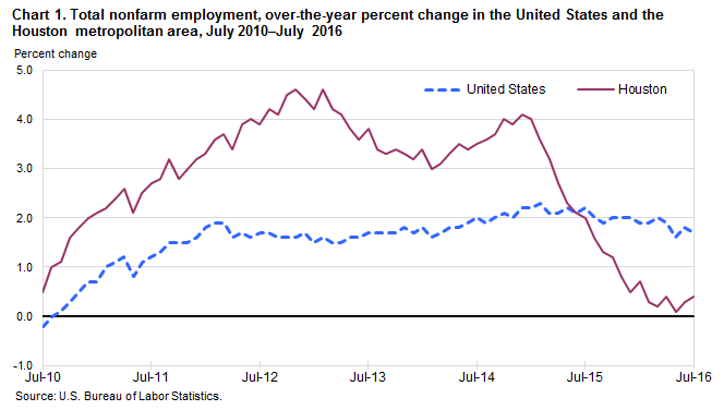 Chart 1. Total nonfarm employment, over-the-year percent change in the United States and the Houston metropolitan area, July 2010–July 2016