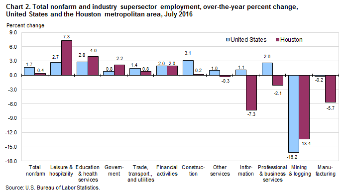 Chart 2. Total nonfarm and industry supersector employment, over-the-year percent change, United States and the Houston metropolitan area, July 2016