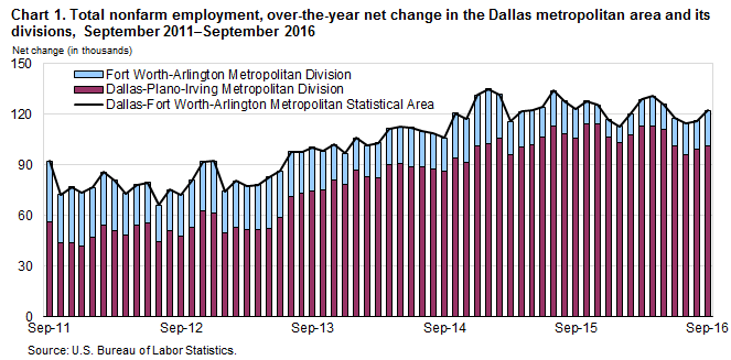 Chart 1. Total nonfarm employment, over-the-year net change in the Dallas metropolitan area and its divisions, September 2011–September 2016