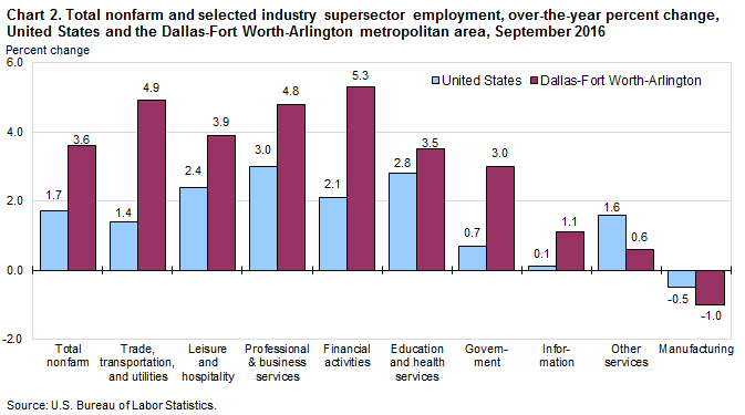 Chart 2. Total nonfarm and selected industry supersector employment, over-the-year percent change, United States and the Dallas-Fort Worth-Arlington metropolitan area, September 2016