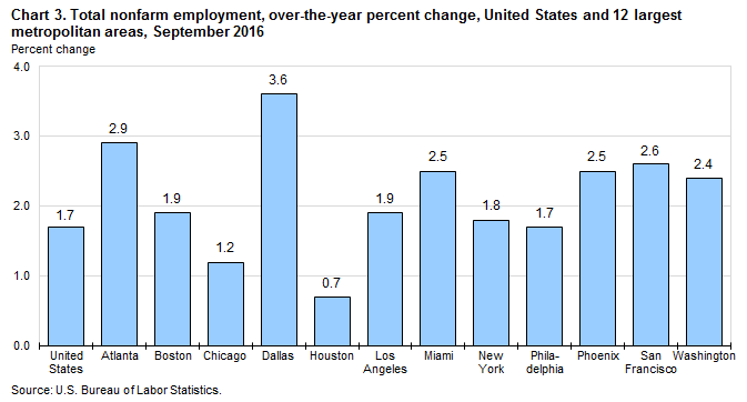 Chart 3. Total nonfarm employment, over-the-year percent change, United States and 12 largest metropolitan areas, September 2016
