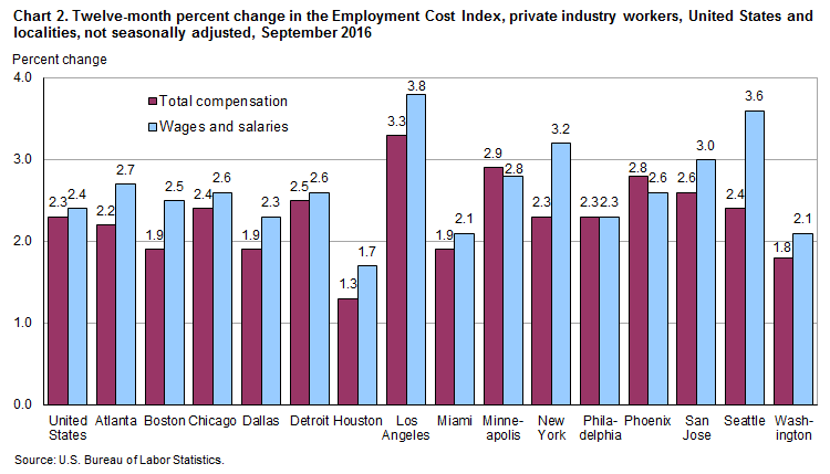 Chart 2. Twelve-month percent change in the Employment Cost Index, private industry workers, United States and localities, not seasonally adjusted, September 2016