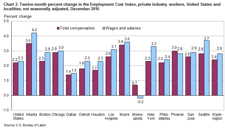 Chart 2. Twelve-month percent change in the Employment Cost Index, private industry workers, United States and localities, not seasonally adjusted, December 2016