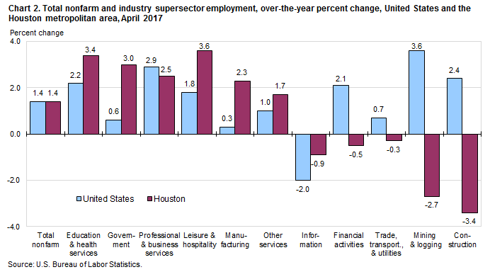 Chart 2. Total nonfarm and industry supersector employment, over-the-year percent change, United States and the Houston metropolitan area, April 2017