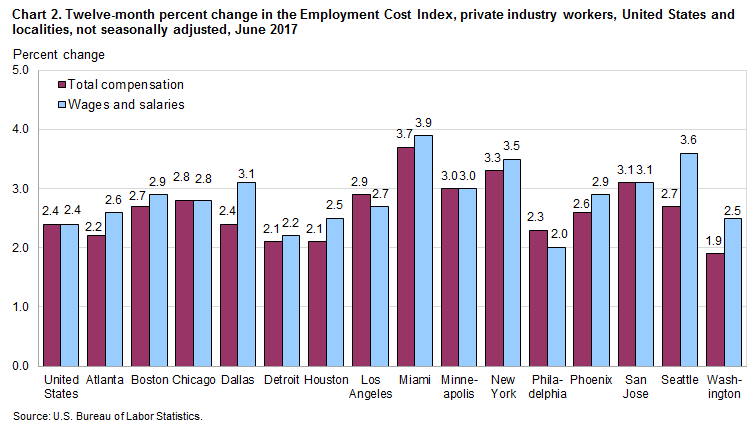 Chart 2. Twelve-month percent change in the Employment Cost Index, private industry workers, United States and localities, not seasonally adjusted, June 2017