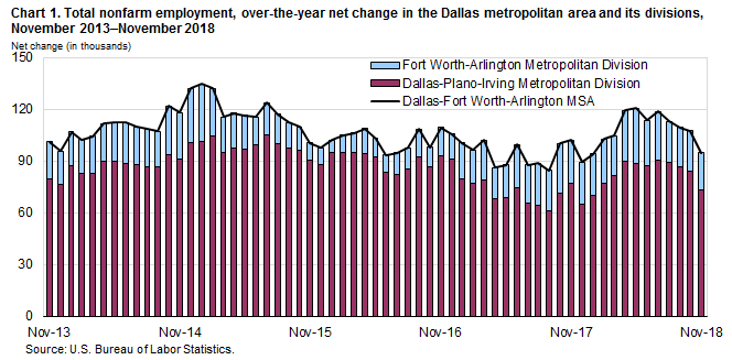 Chart 1. Total nonfarm employment, over-the-year net change in the Dallas metropolitan area and its divisions, November 2013–November 2018