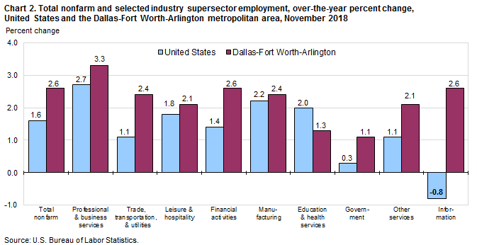 Chart 2. Total nonfarm and selected industry supersector employment, over-the-year percent change, United States and the Dallas-Fort Worth-Arlington metropolitan area, November 2018