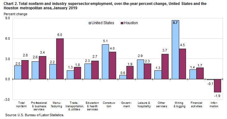 Chart 2. Total nonfarm and industry supersector employment, over-the-year percent change, United States and the Houston metropolitan area, January 2019