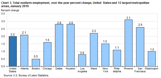 Chart 3. Total nonfarm employment, over-the-year percent change, United States and 12 largest metropolitan areas, January 2019
