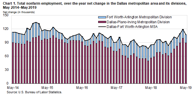 Chart 1. Total nonfarm employment, over-the-year net change in the Dallas metropolitan area and its divisions, May 2014–May 2019