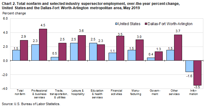 Chart 2. Total nonfarm and selected industry supersector employment, over-the-year percent change, United States and the Dallas-Fort Worth-Arlington metropolitan area, May 2019