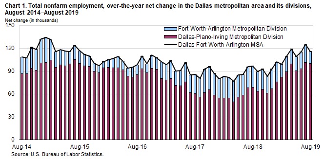 Chart 1. Total nonfarm employment, over-the-year net change in the Dallas metropolitan area and its divisions, August 2014–August 2019