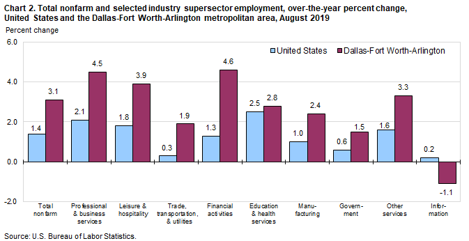 Chart 2. Total nonfarm and selected industry supersector employment, over-the-year percent change, United States and the Dallas-Fort Worth-Arlington metropolitan area, August 2019