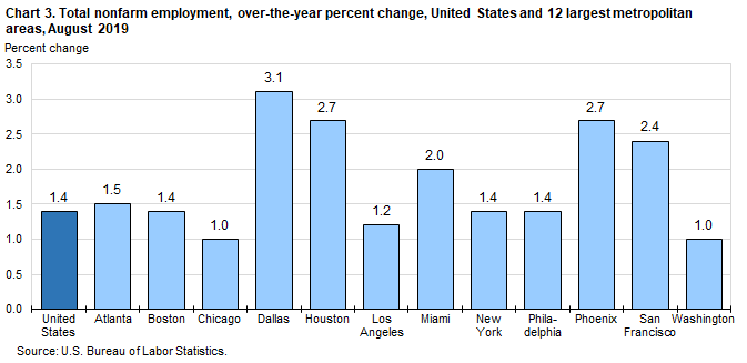 Chart 3. Total nonfarm employment, over-the-year percent change, United States and 12 largest metropolitan areas, August 2019