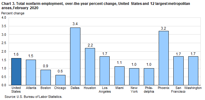 Chart 3. Total nonfarm employment, over-the-year percent change, United States and 12 largest metropolitan areas, February 2020