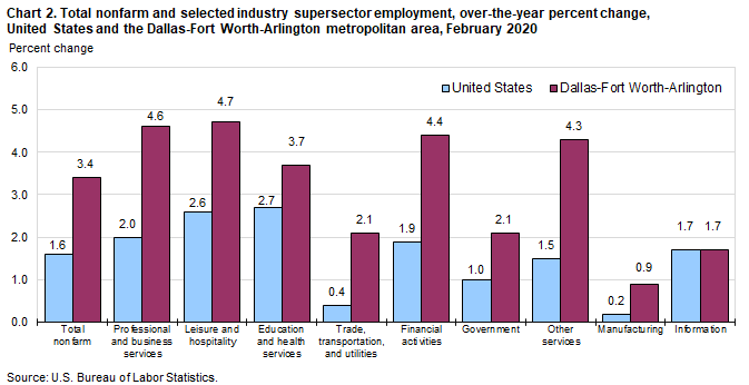 Chart 2. Total nonfarm and selected industry supersector employment, over-the-year percent change, United States and the Dallas-Fort Worth-Arlington metropolitan area, February 2020