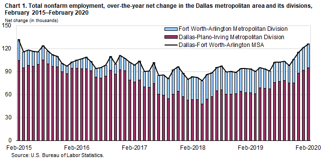 Chart 1. Total nonfarm employment, over-the-year net change in the Dallas metropolitan area and its divisions, February 2015–February 2020