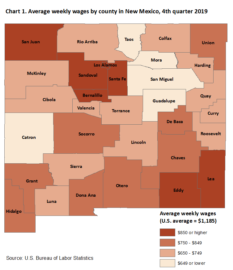 Chart 1. Average weekly wages by county in New Mexico, fourth quarter 2019