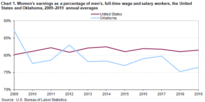 Chart 1. Women's earnings as a percentage of men's, full-time wage and salary workers, the United States and Oklahoma, 2009–2019 annual averages