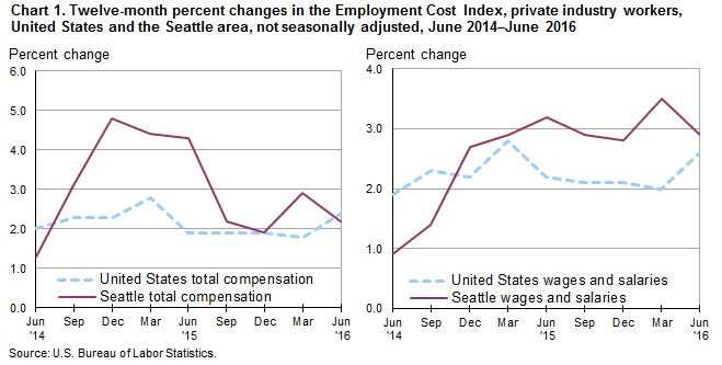 Chart 1. Twelve-month percent changes in the Employment Cost Index, private industry workers, United States and the Seattle area, not seasonally adjusted, June 2014-June 2016