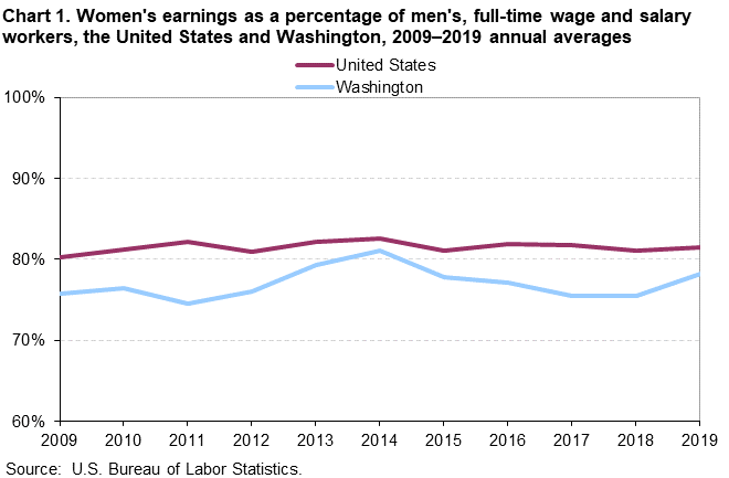 Chart 1. Women's earnings as a percentage of men's, full time wage and salary workers, the United States and Washington, 2009-2019 annual averages