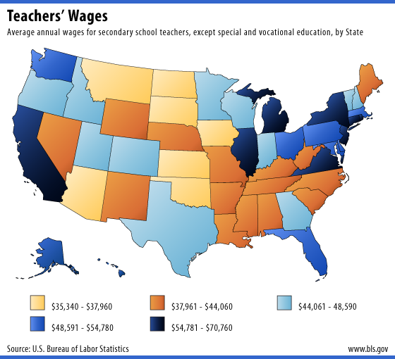 Teachers Wages