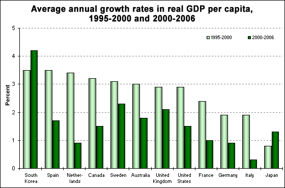 Average annual growth rates in real gdp per capita, 1995-2000 versus 2000-2006