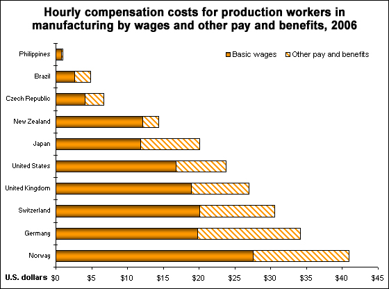 Hourly compensation costs by wages and other pay and benefits, 2006