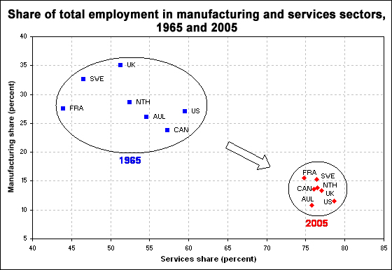 Share of total employment by sector, 1965 and 2005